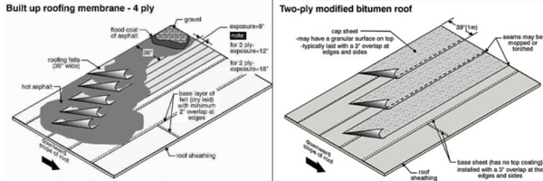 built up roof. Here Are Some Details Of Both Builtup Roof Systems And Modified Bitumen So You Have A Better Understanding Each Built Up